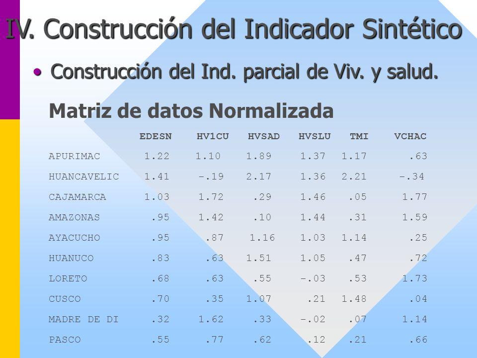 IV. Construcción del Indicador Sintético Matriz de datos Normalizada EDESN HV1CU HVSAD HVSLU TMI VCHAC APURIMAC1.22 1.10 1.89 1.37 1.17.63 HUANCAVELIC