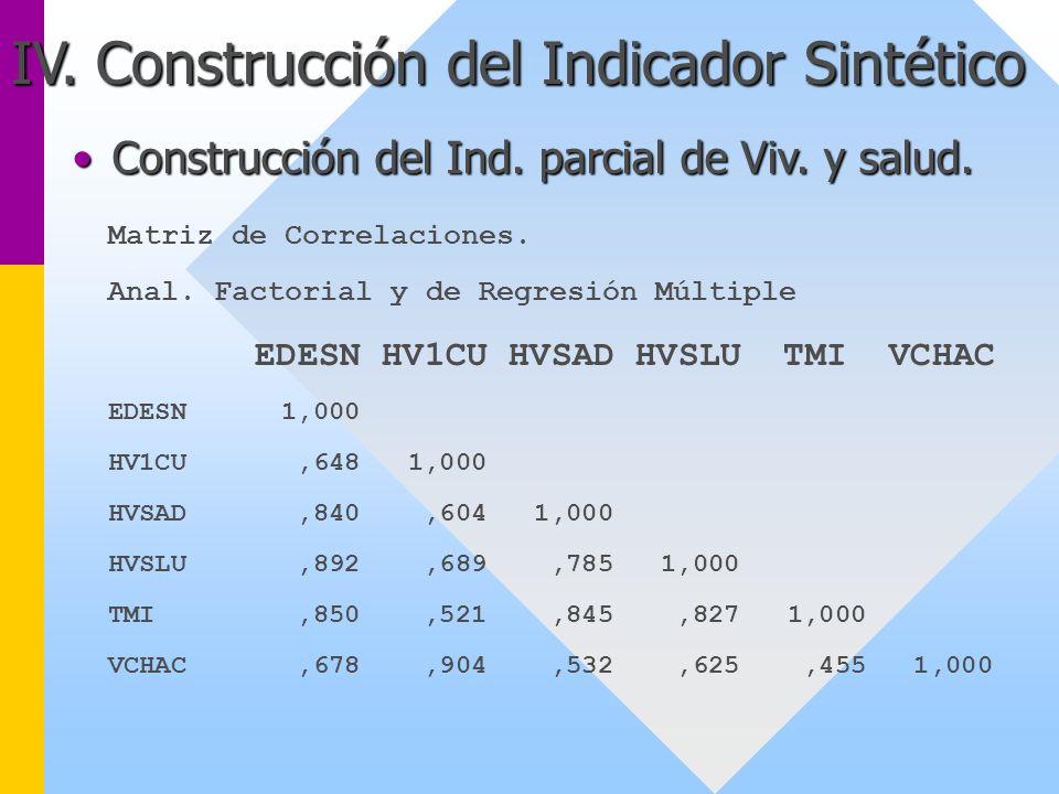 IV. Construcción del Indicador Sintético Matriz de Correlaciones. Anal. Factorial y de Regresión Múltiple EDESN HV1CU HVSAD HVSLU TMI VCHAC EDESN 1,00