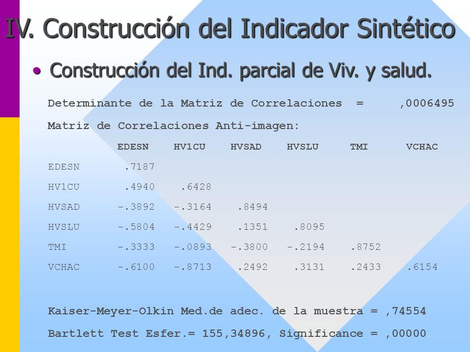 IV. Construcción del Indicador Sintético Determinante de la Matriz de Correlaciones =,0006495 Matriz de Correlaciones Anti-imagen: EDESN HV1CU HVSAD H