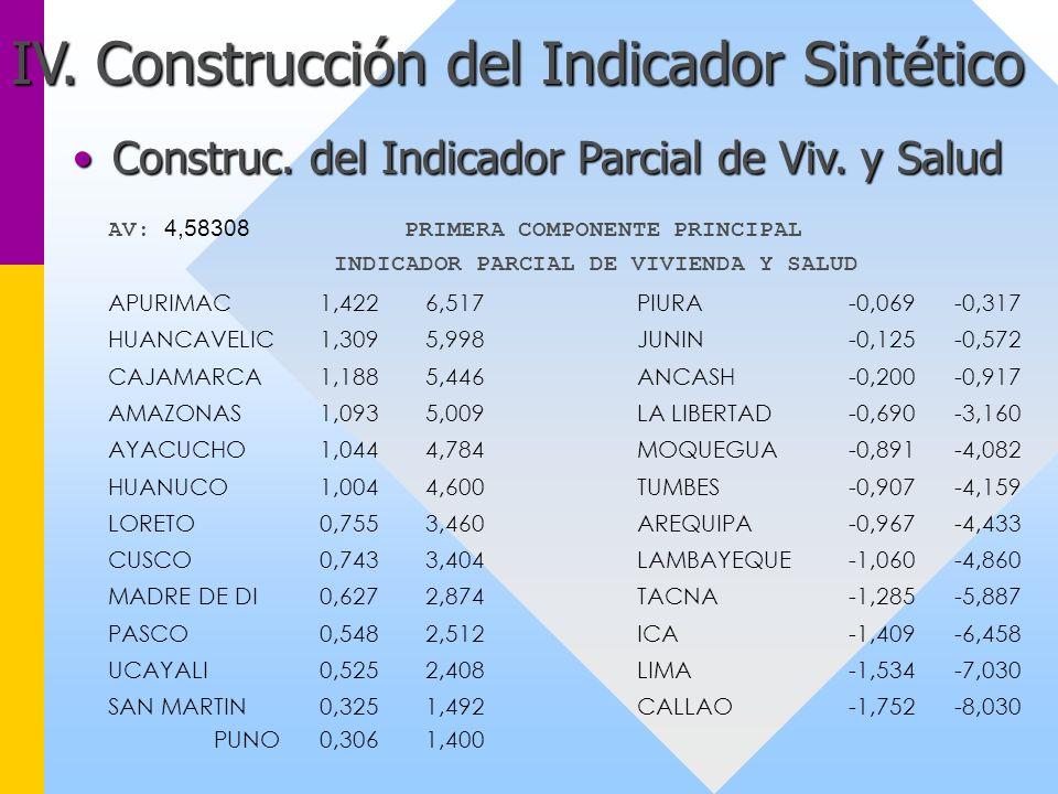 IV. Construcción del Indicador Sintético Construc. del Indicador Parcial de Viv. y SaludConstruc. del Indicador Parcial de Viv. y Salud AV: 4,58308 PR