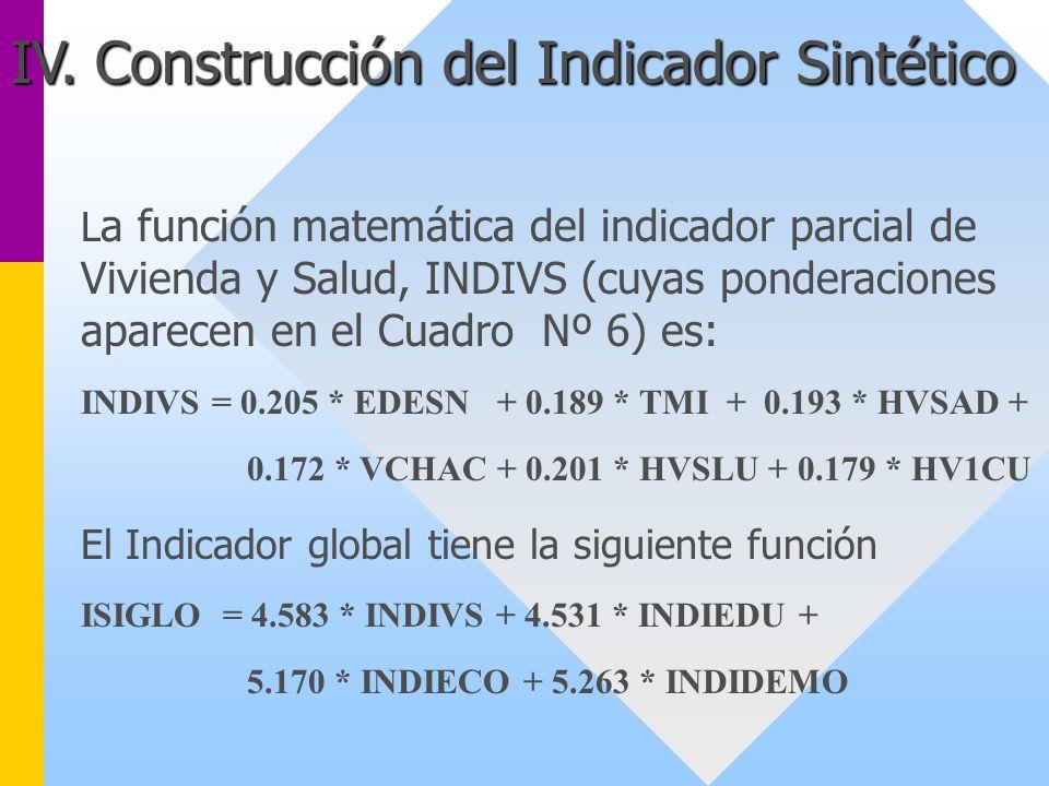 IV. Construcción del Indicador Sintético L a función matemática del indicador parcial de Vivienda y Salud, INDIVS (cuyas ponderaciones aparecen en el