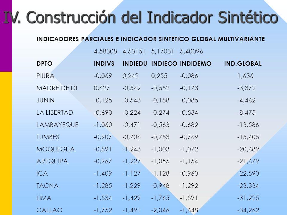 IV. Construcción del Indicador Sintético INDICADORES PARCIALES E INDICADOR SINTETICO GLOBAL MULTIVARIANTE 4,583084,531515,170315,40096 DPTOINDIVSINDIE