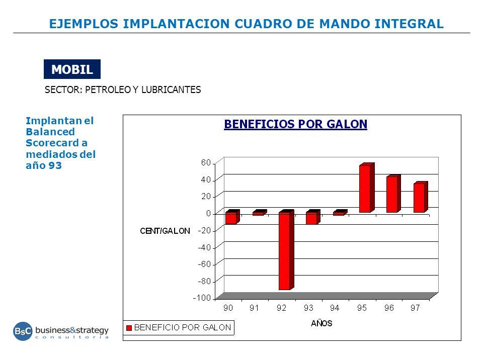 EJEMPLOS IMPLANTACION CUADRO DE MANDO INTEGRAL MOBIL SECTOR: PETROLEO Y LUBRICANTES Implantan el Balanced Scorecard a mediados del año 93