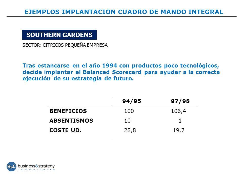 SOUTHERN GARDENS SECTOR: CITRICOS PEQUEÑA EMPRESA 94/9597/98 BENEFICIOS 100106,4 ABSENTISMOS 10 1 COSTE UD. 28,8 19,7 Tras estancarse en el año 1994 c