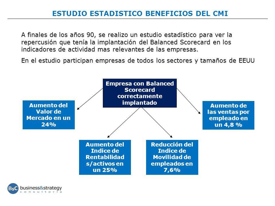 ESTUDIO ESTADISTICO BENEFICIOS DEL CMI A finales de los años 90, se realizo un estudio estadístico para ver la repercusión que tenía la implantación d