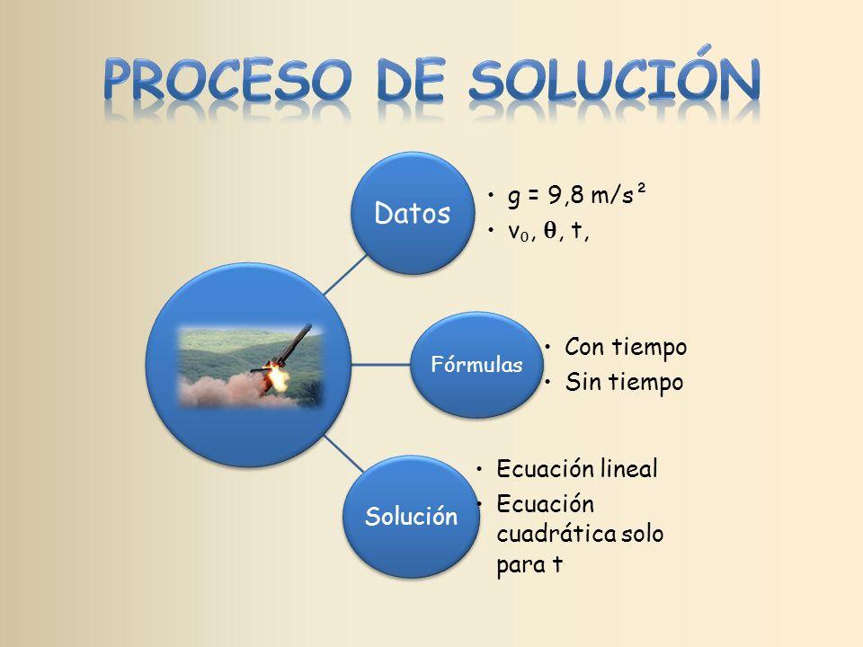 Datos g = 9,8 m/s² v,, t, Fórmulas Con tiempo Sin tiempo Solución Ecuación lineal Ecuación cuadrática solo para t