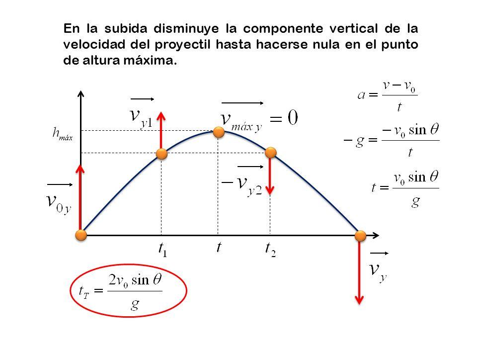 En la subida disminuye la componente vertical de la velocidad del proyectil hasta hacerse nula en el punto de altura máxima.