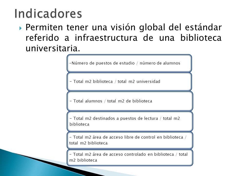 Permiten tener una visión global del estándar referido a infraestructura de una biblioteca universitaria. -Número de puestos de estudio / número de al
