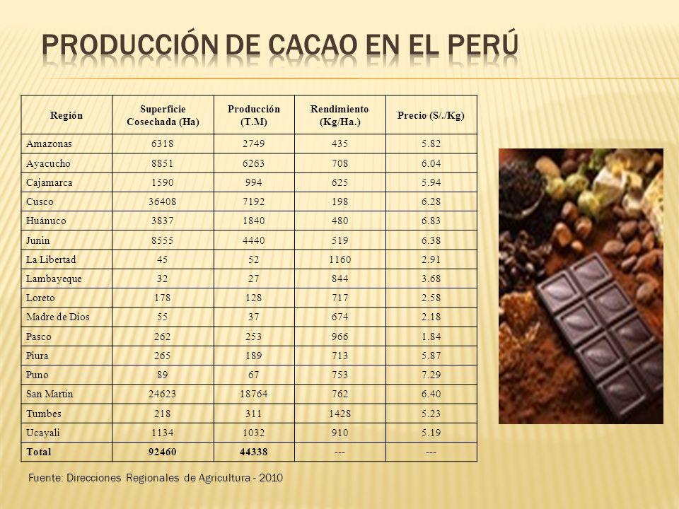 Región Superficie Cosechada (Ha) Producción (T.M) Rendimiento (Kg/Ha.) Precio (S/./Kg) Amazonas631827494355.82 Ayacucho885162637086.04 Cajamarca159099