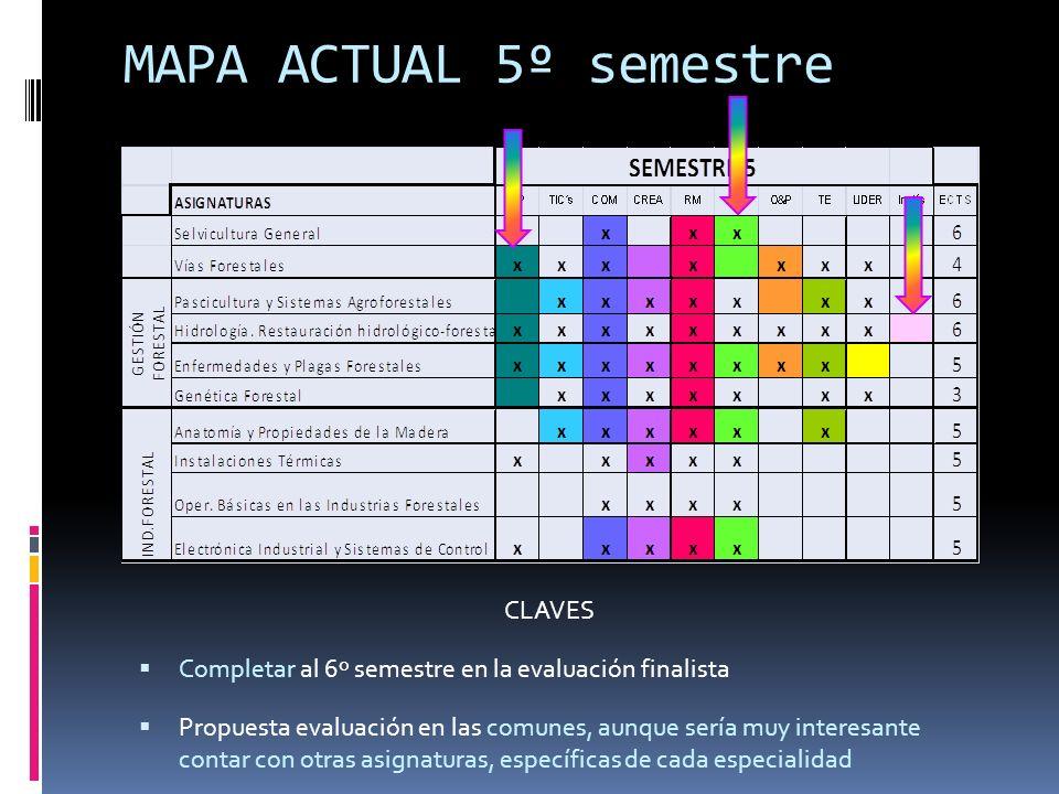 MAPA ACTUAL 5º semestre CLAVES Completar al 6º semestre en la evaluación finalista Propuesta evaluación en las comunes, aunque sería muy interesante contar con otras asignaturas, específicas de cada especialidad