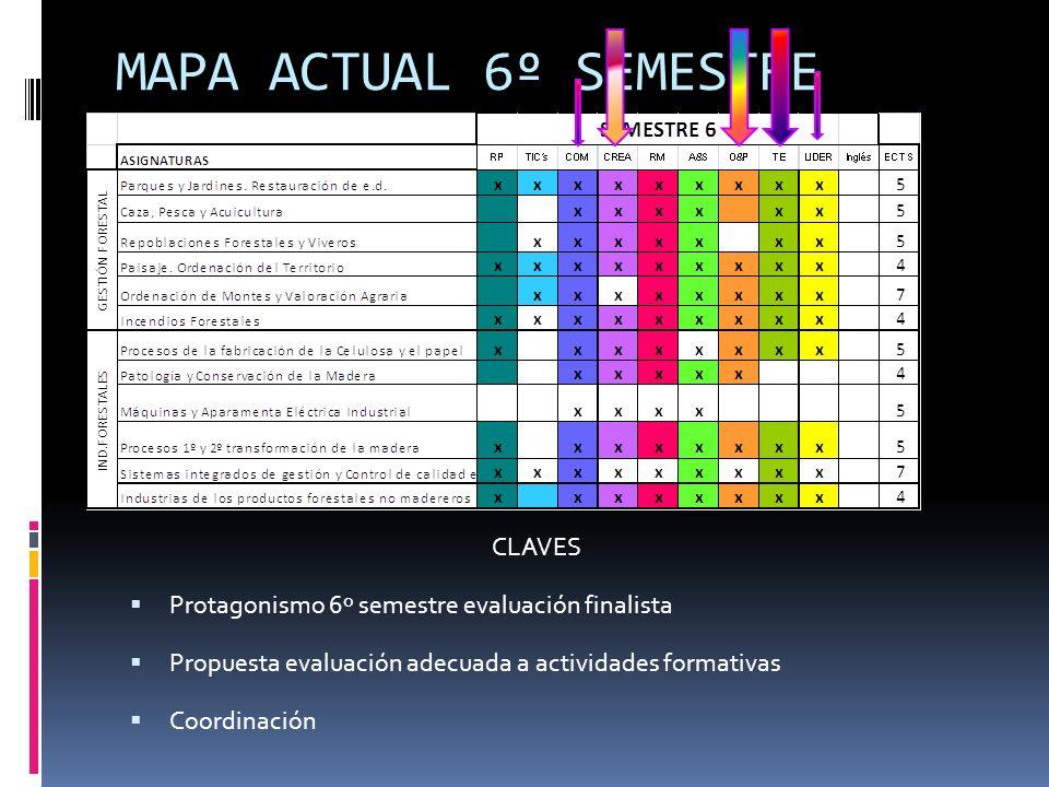 MAPA ACTUAL 6º SEMESTRE CLAVES Protagonismo 6º semestre evaluación finalista Propuesta evaluación adecuada a actividades formativas Coordinación