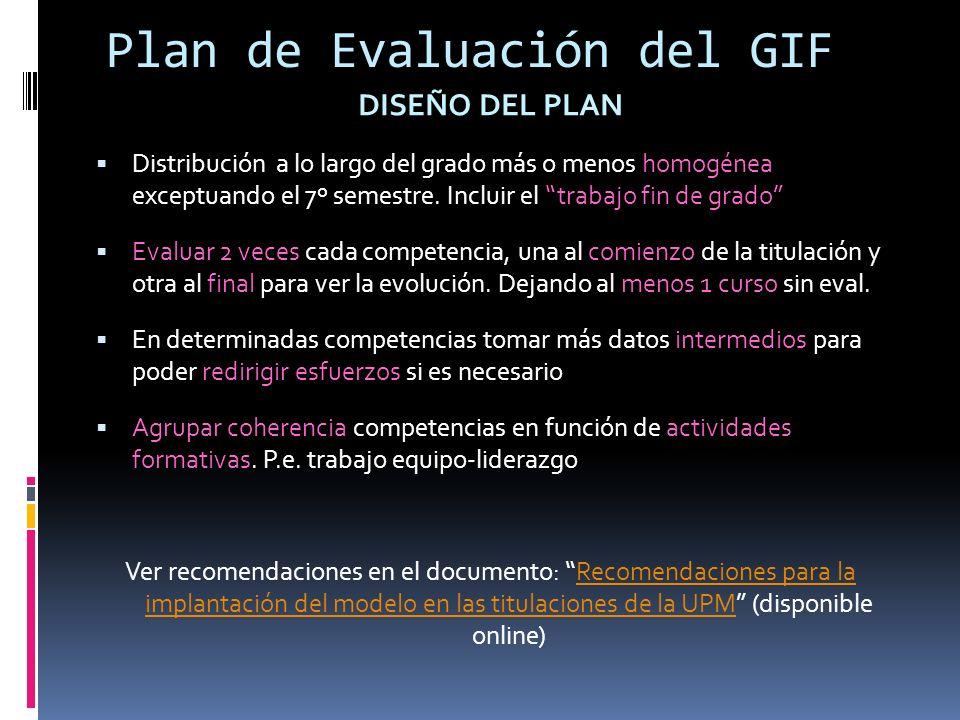 Plan de Evaluación del GIF DISEÑO DEL PLAN Distribución a lo largo del grado más o menos homogénea exceptuando el 7º semestre.