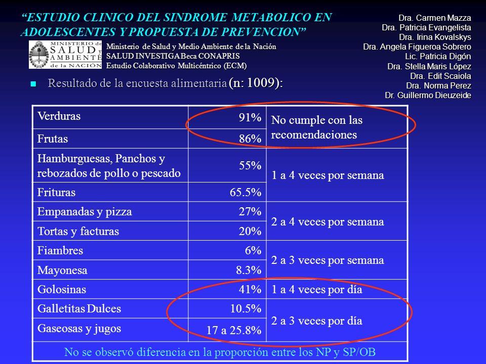Resultado de la encuesta alimentaria (n: 1009): Resultado de la encuesta alimentaria (n: 1009): Verduras 91% No cumple con las recomendaciones Frutas