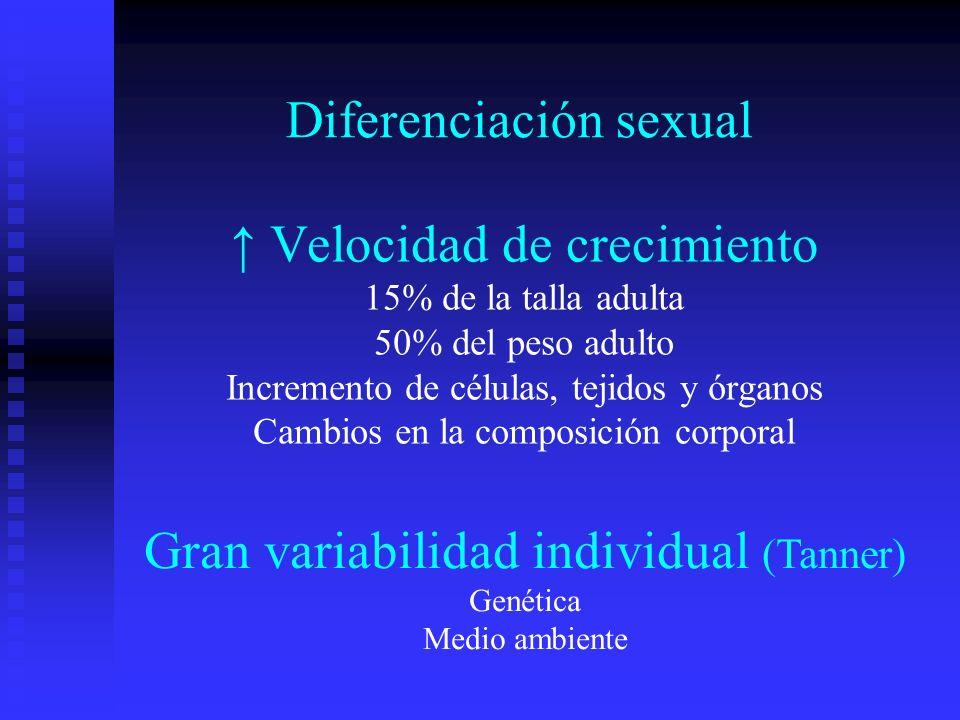 Velocidad de crecimiento 15% de la talla adulta 50% del peso adulto Incremento de células, tejidos y órganos Cambios en la composición corporal Difere