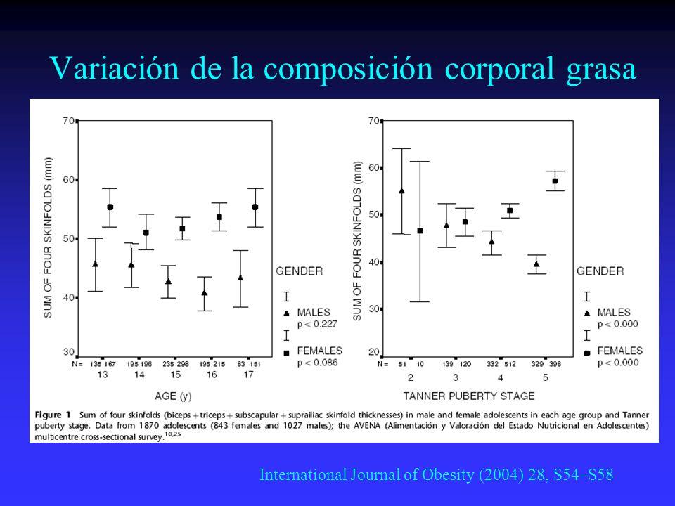 Variación de la composición corporal grasa International Journal of Obesity (2004) 28, S54–S58