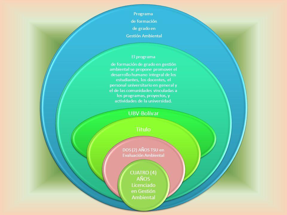Programa de formación de grado en Gestión Ambiental El programa de formación de grado en gestión ambiental se propone promover el desarrollo humano in