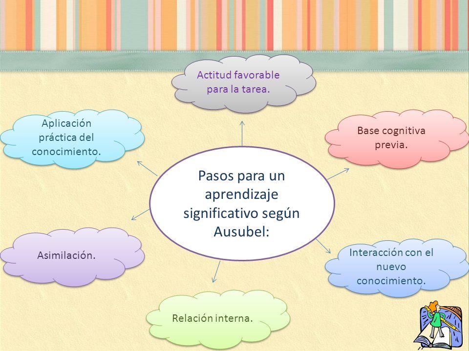 Actitud favorable para la tarea. Base cognitiva previa. Interacción con el nuevo conocimiento. Relación interna. Asimilación. Aplicación práctica del