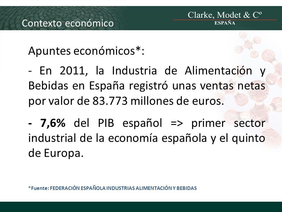 Contexto económico Apuntes económicos*: - En 2011, la Industria de Alimentación y Bebidas en España registró unas ventas netas por valor de 83.773 mil