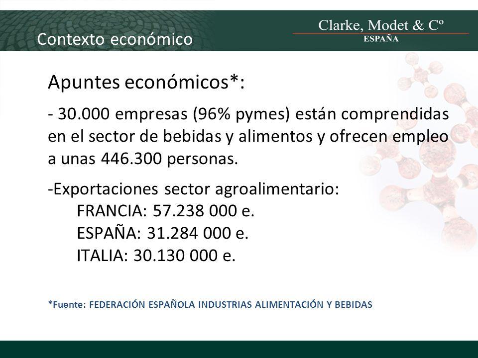 Contexto económico Apuntes económicos*: - 30.000 empresas (96% pymes) están comprendidas en el sector de bebidas y alimentos y ofrecen empleo a unas 4
