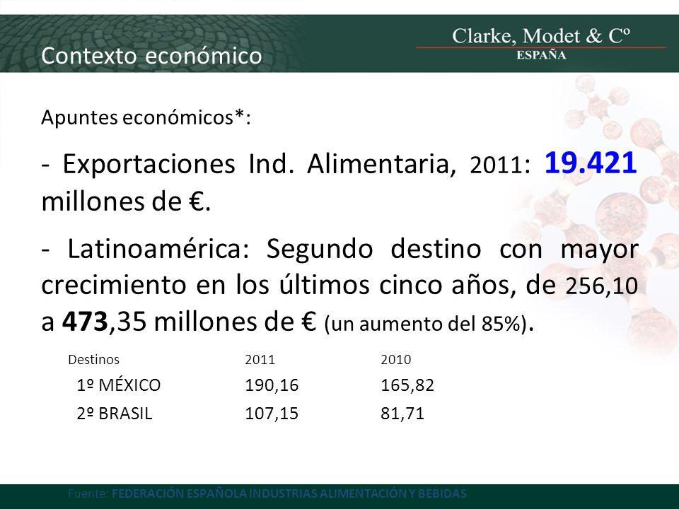 Contexto económico Productos que más se exportan (a destinos LA)*: - VINOS (México, Brasil) - ACEITE de OLIVA (México, Brasil) - PESCADO CONGELADO (Ecuador, Brasil) - ACEITUNAS (México) *Fuente: FEDERACIÓN ESPAÑOLA INDUSTRIAS ALIMENTACIÓN Y BEBIDAS