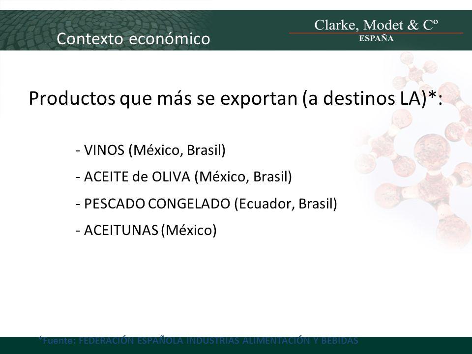 Contexto económico Productos que más se exportan (a destinos LA)*: - VINOS (México, Brasil) - ACEITE de OLIVA (México, Brasil) - PESCADO CONGELADO (Ec