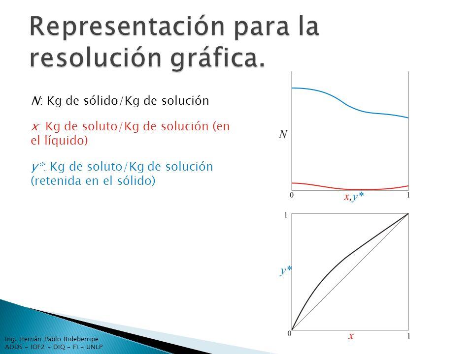N: Kg de sólido/Kg de solución x: Kg de soluto/Kg de solución (en el líquido) y*: Kg de soluto/Kg de solución (retenida en el sólido) Ing. Hernán Pabl