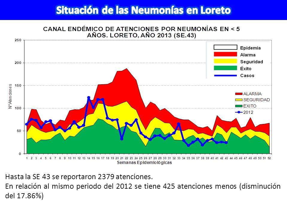 Hasta la SE 43 se reportaron 2379 atenciones. En relación al mismo periodo del 2012 se tiene 425 atenciones menos (disminución del 17.86%)