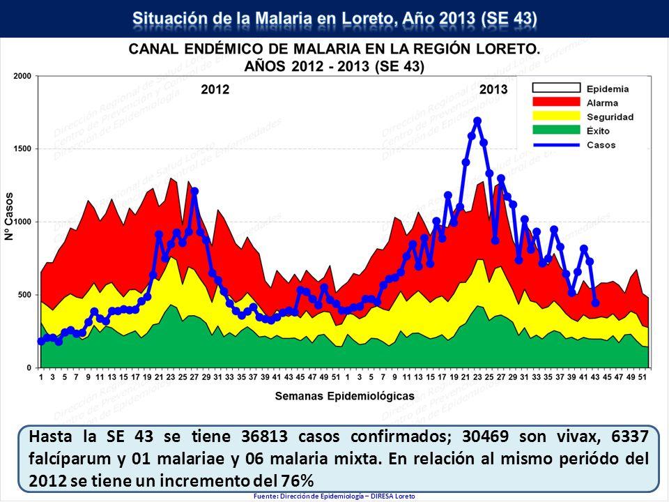 Fuente: Dirección de Epidemiología – DIRESA Loreto Hasta la SE 43 se tiene 36813 casos confirmados; 30469 son vivax, 6337 falcíparum y 01 malariae y 0