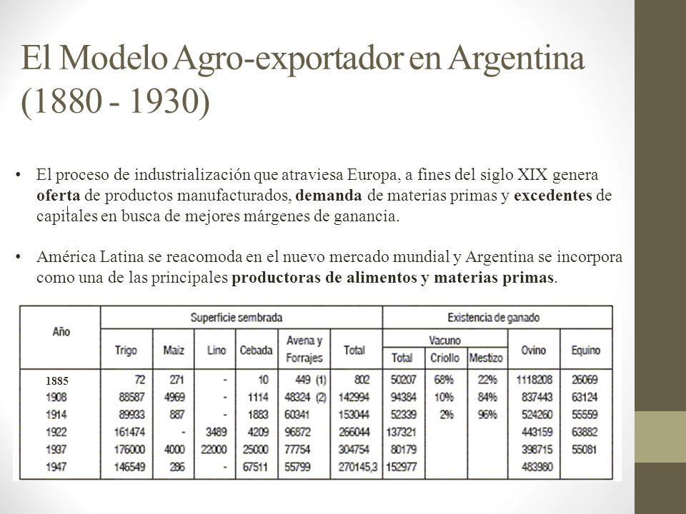 El Modelo Agro-exportador en Argentina (1880 - 1930) El proceso de industrialización que atraviesa Europa, a fines del siglo XIX genera oferta de prod