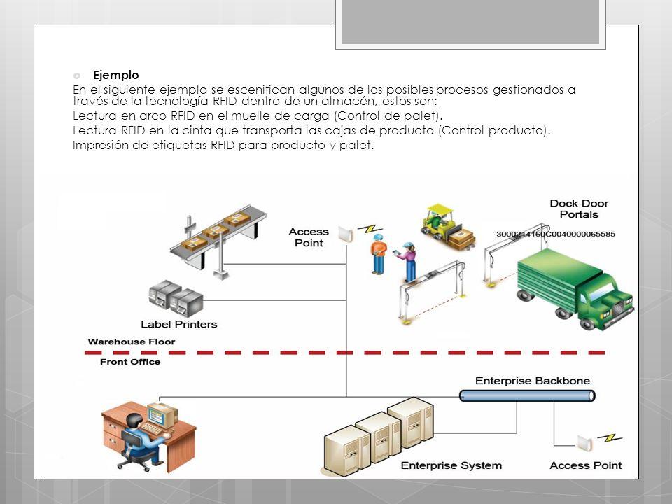 Ejemplo En el siguiente ejemplo se escenifican algunos de los posibles procesos gestionados a través de la tecnología RFID dentro de un almacén, estos son: Lectura en arco RFID en el muelle de carga (Control de palet).