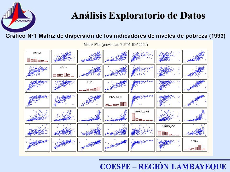 Análisis Exploratorio de Datos Análisis Exploratorio de Datos Gráfico N°1 Matriz de dispersión de los indicadores de niveles de pobreza (1993)