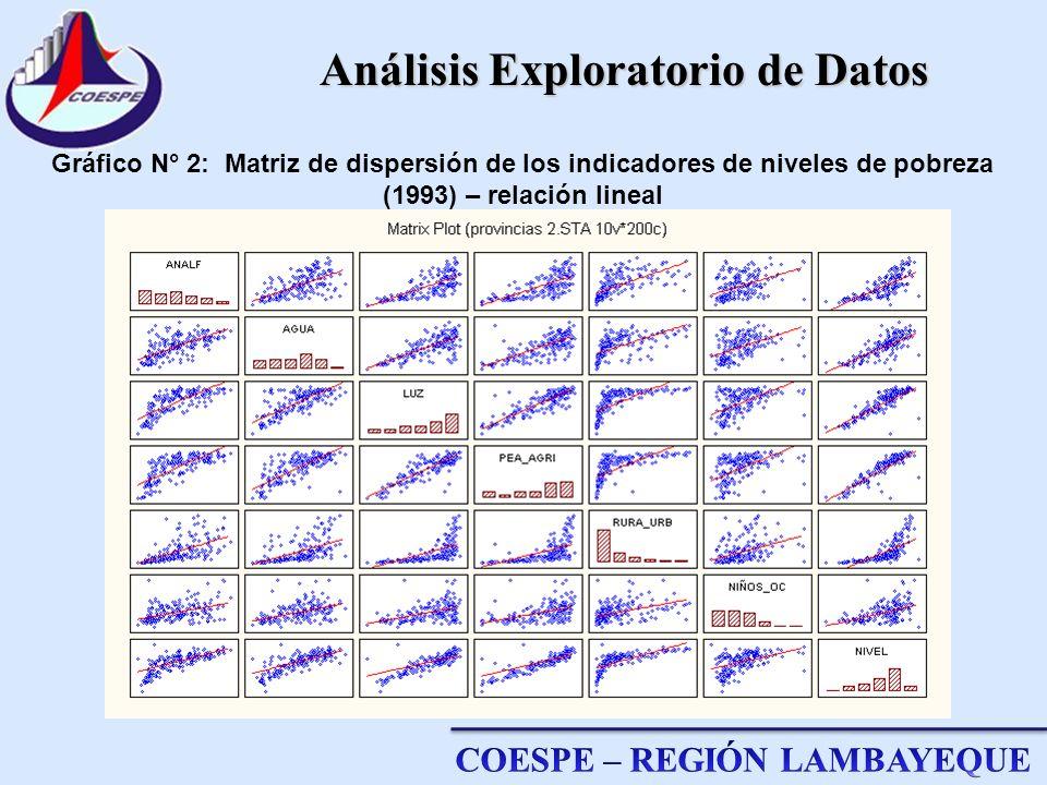 Análisis Exploratorio de Datos Gráfico N° 2: Matriz de dispersión de los indicadores de niveles de pobreza (1993) – relación lineal