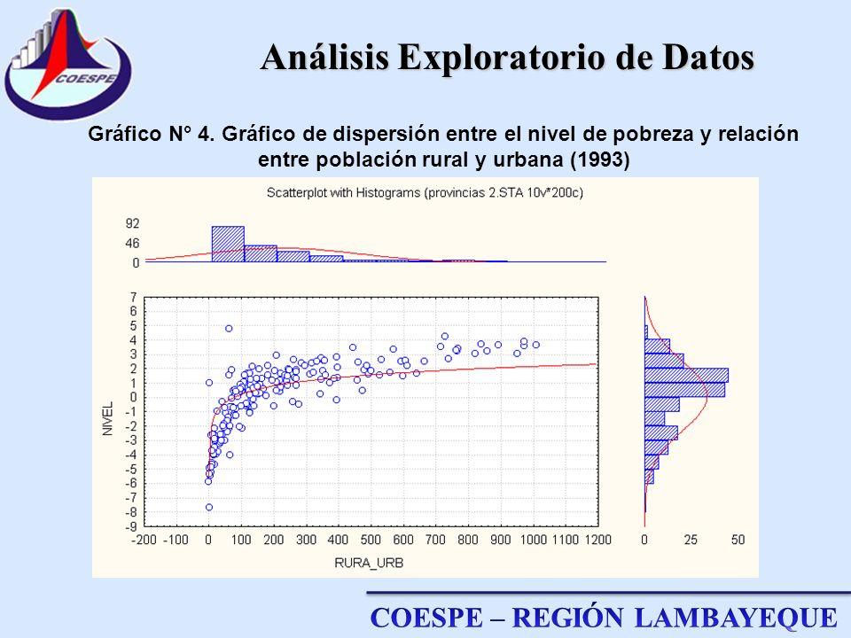 Gráfico N° 4. Gráfico de dispersión entre el nivel de pobreza y relación entre población rural y urbana (1993) Análisis Exploratorio de Datos
