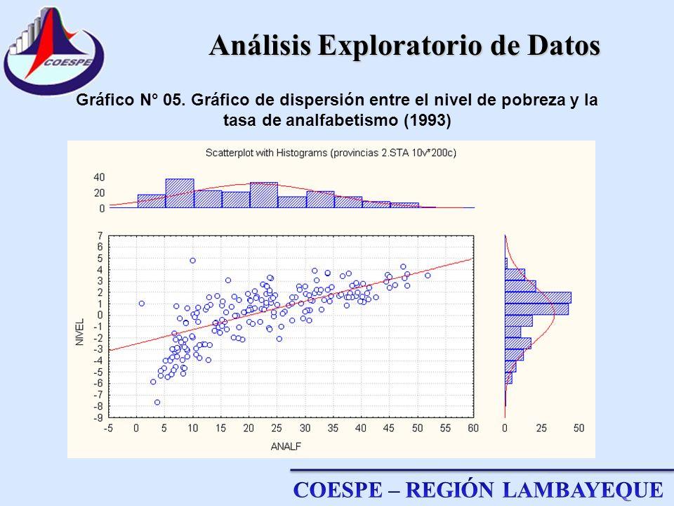 Análisis Exploratorio de Datos Análisis Exploratorio de Datos Gráfico N° 05. Gráfico de dispersión entre el nivel de pobreza y la tasa de analfabetism
