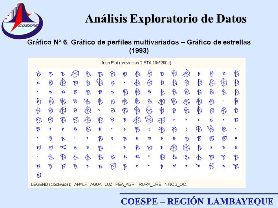 Análisis Exploratorio de Datos Gráfico N° 6. Gráfico de perfiles multivariados – Gráfico de estrellas (1993)