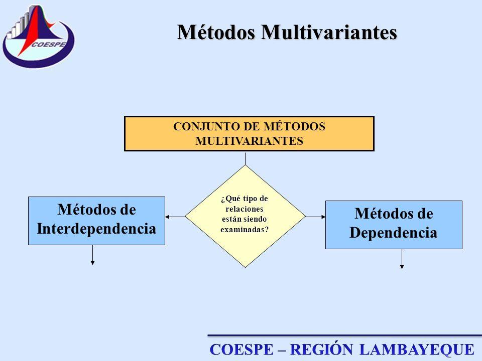 Métodos de Interdependencia CONJUNTO DE MÉTODOS MULTIVARIANTES Métodos de Dependencia ¿Qué tipo de relaciones están siendo examinadas? Métodos Multiva
