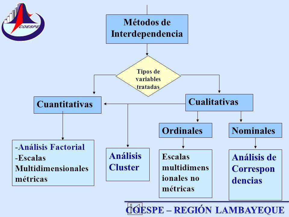 Métodos de Interdependencia Tipos de variables tratadas Cuantitativas Cualitativas NominalesOrdinales -Análisis Factorial -Escalas Multidimensionales