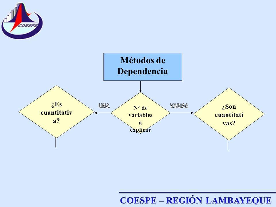 Métodos de Dependencia ¿ Son cuantitati vas? ¿Es cuantitativ a? Nº de variables a explicar