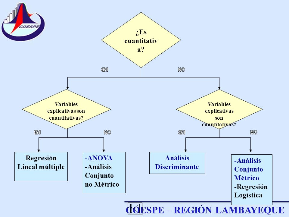 ¿Es cuantitativ a? Regresión Lineal múltiple -ANOVA -Análisis Conjunto no Métrico Análisis Discriminante -Análisis Conjunto Métrico -Regresión Logísti