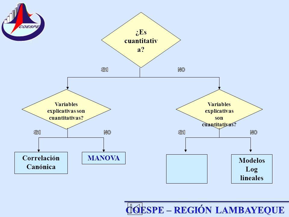 ¿Es cuantitativ a? Correlación Canónica MANOVA Modelos Log lineales Variables explicativas son cuantitativas?