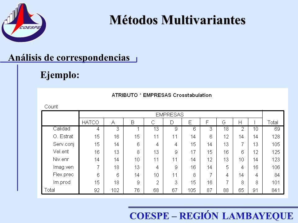 Métodos Multivariantes Análisis de correspondencias Ejemplo: