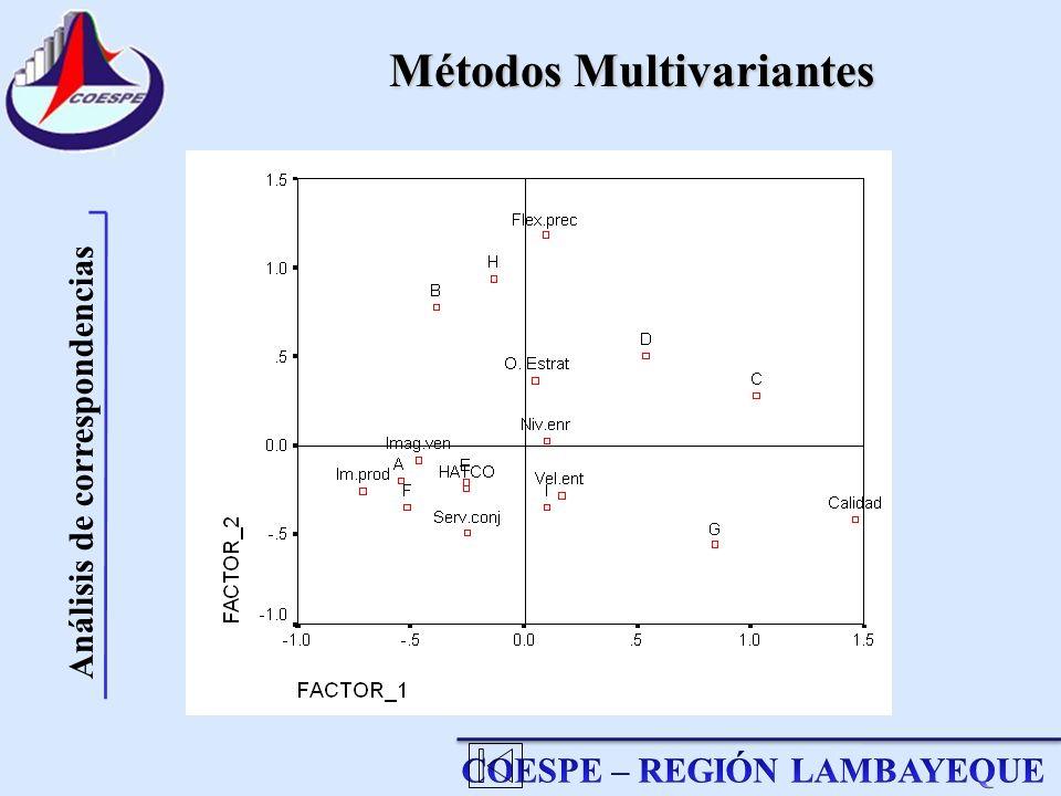 Métodos Multivariantes Análisis de correspondencias