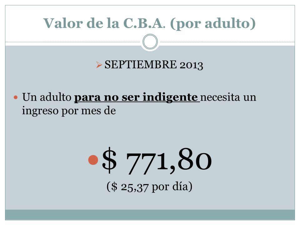 Valor de la C.B.A.