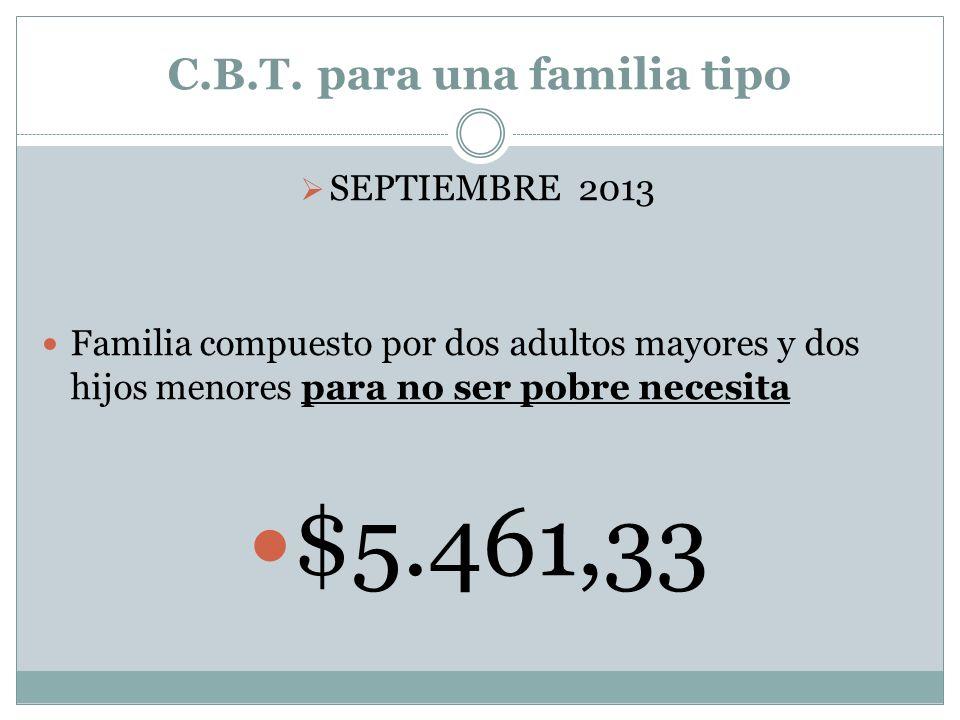 C.B.T.