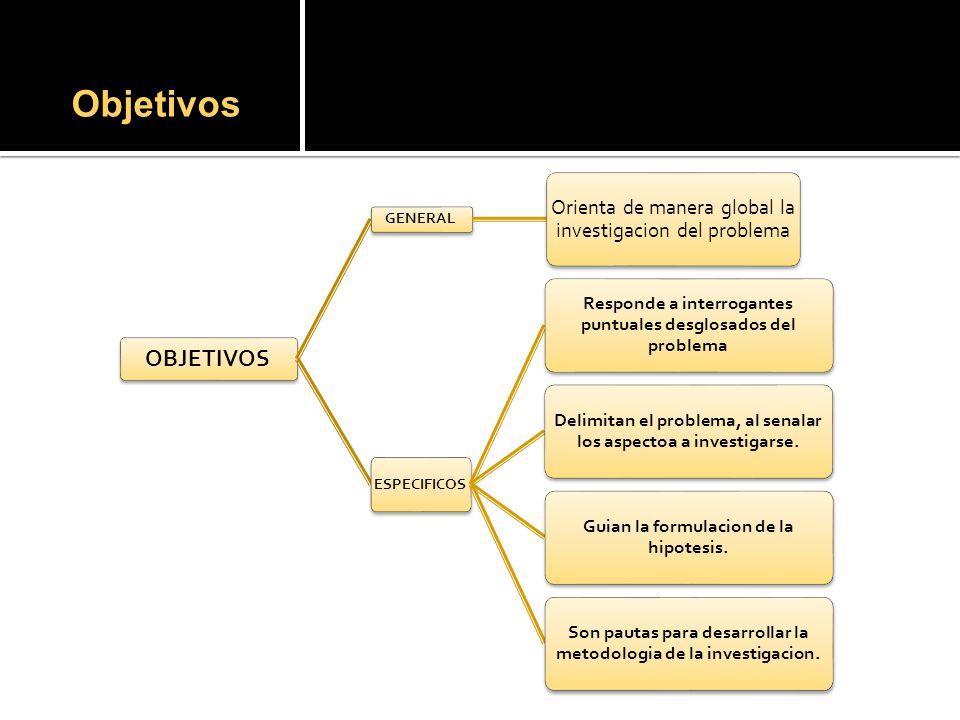 Objetivos OBJETIVOS GENERAL Orienta de manera global la investigacion del problema ESPECIFICOS Responde a interrogantes puntuales desglosados del problema Delimitan el problema, al senalar los aspectoa a investigarse.