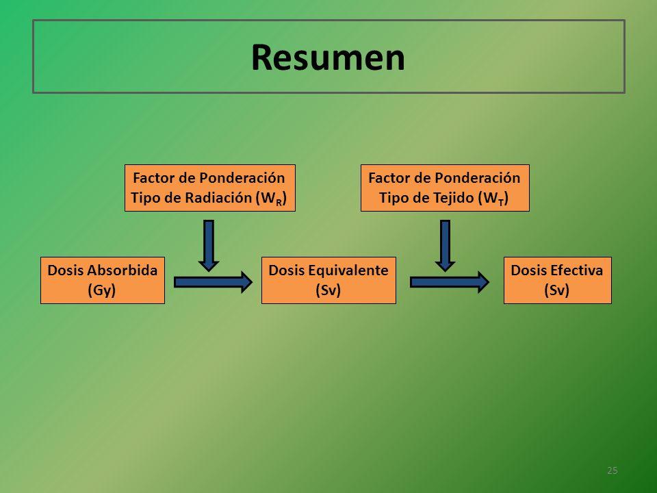 Resumen Dosis Absorbida (Gy) Dosis Equivalente (Sv) Dosis Efectiva (Sv) Factor de Ponderación Tipo de Radiación (W R ) Factor de Ponderación Tipo de T