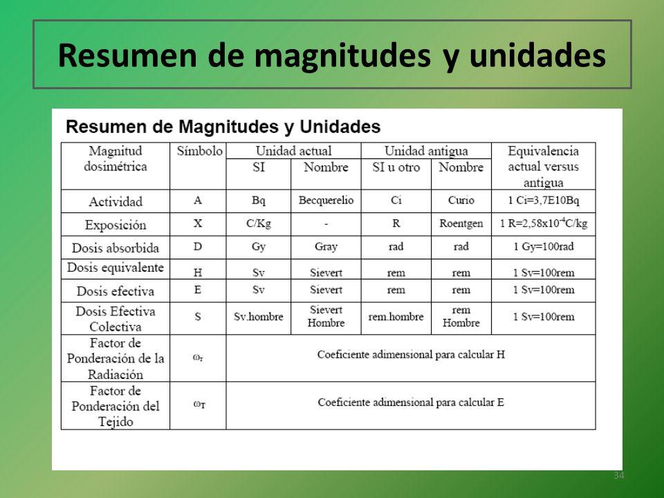 Resumen de magnitudes y unidades 34