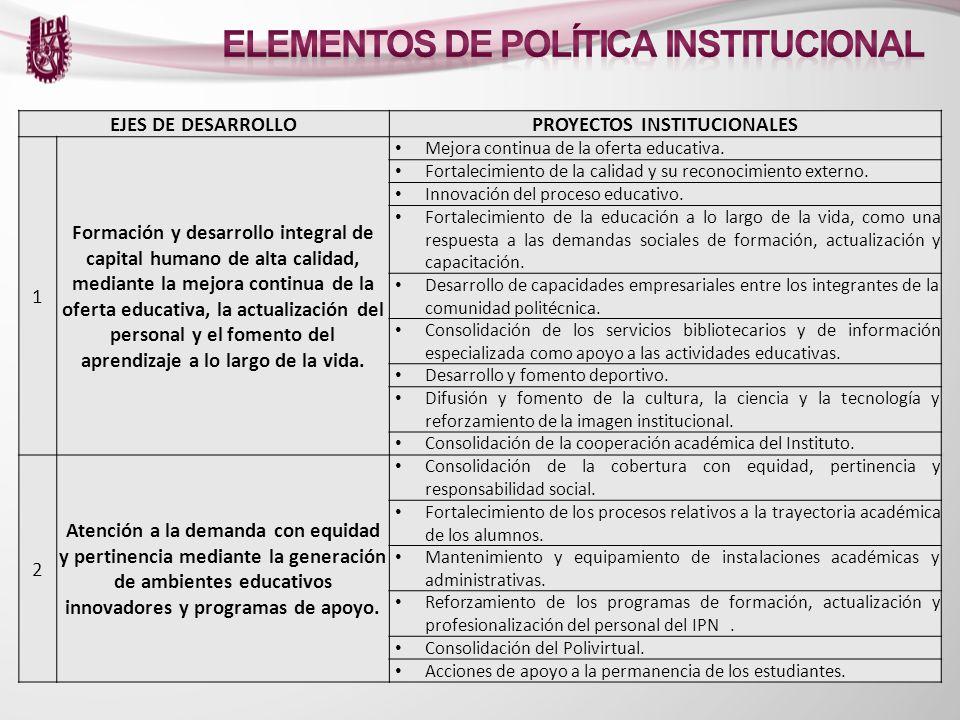 EJES DE DESARROLLOPROYECTOS INSTITUCIONALES 1 Formación y desarrollo integral de capital humano de alta calidad, mediante la mejora continua de la ofe