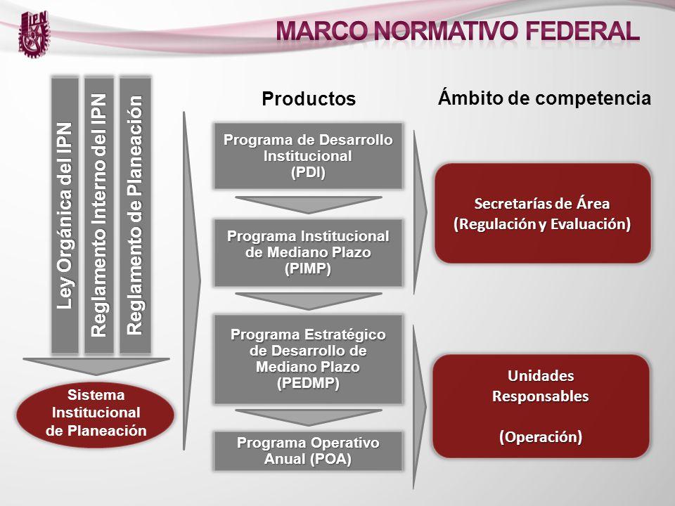 Programa de Desarrollo Institucional (PDI) Productos Programa Institucional de Mediano Plazo (PIMP) Programa Estratégico de Desarrollo de Mediano Plaz