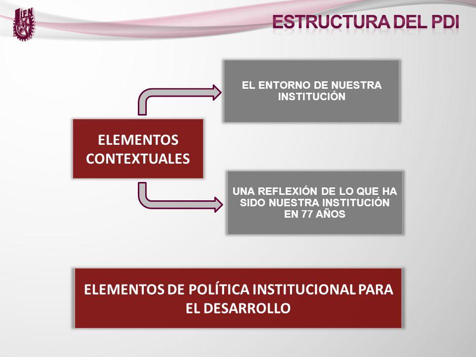 ELEMENTOS CONTEXTUALES EL ENTORNO DE NUESTRA INSTITUCIÓN UNA REFLEXIÓN DE LO QUE HA SIDO NUESTRA INSTITUCIÓN EN 77 AÑOS ELEMENTOS DE POLÍTICA INSTITUC